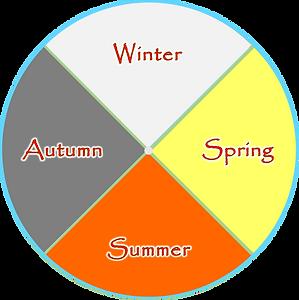 seasons turning 6 - all seasons.png