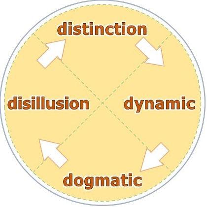 Epistemology vacillation cycle.jpg