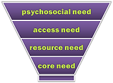 NEF = need experience funnel.png