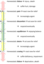 Homeostasis zones: green, yellow, red