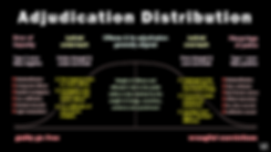 adjudication_distribution.png