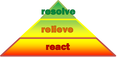 resolve-relieve-react triangle.png