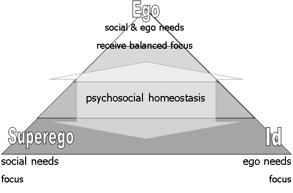 levels of knowing - id,ego,superego - ego & social needs.png