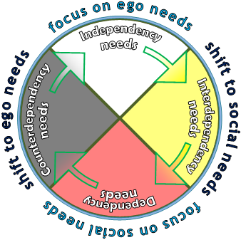 wellness needs cycle (a).png