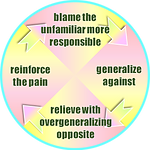 contra-conflict_cycle.png