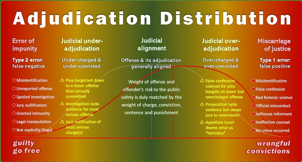 adjudication_distribution