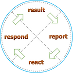 ECC-realize-react-respond-result.png