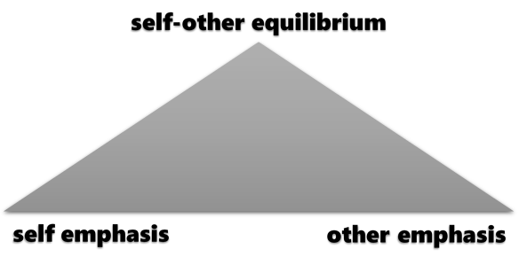 self-other triangle diagram.png