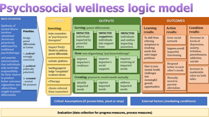 Introducing the psychosocial wellness empowerment program