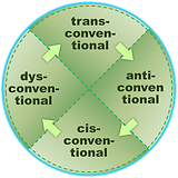convention orientation cycle A.png