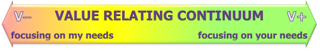 Value Relating Continuum