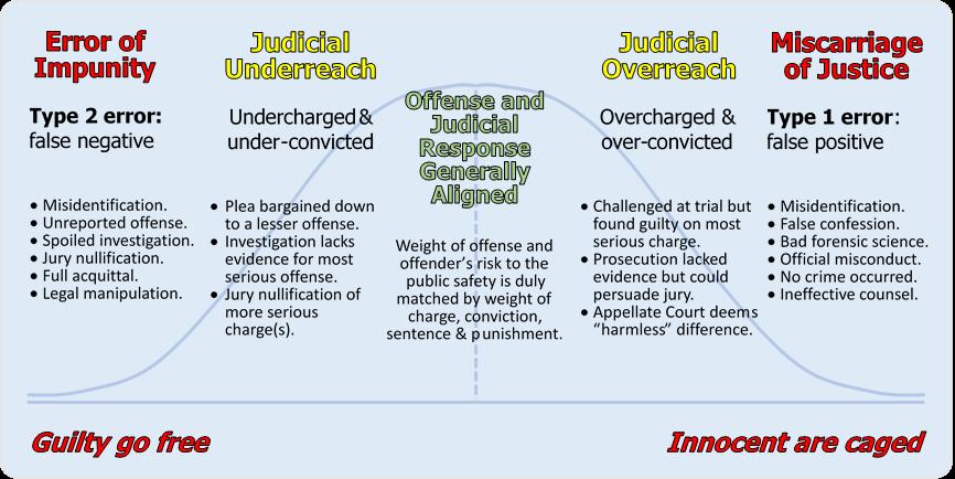 judicial outcomes normative curve.png