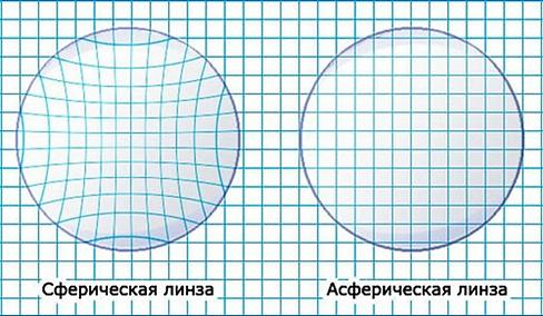 разница между сферической и асферической оптикой