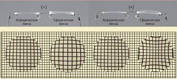 вид сферических аберраций