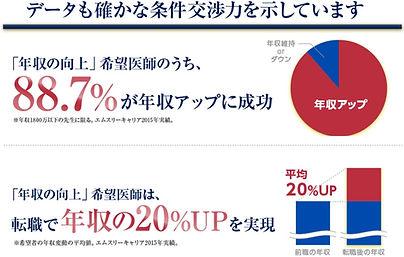 エムスリーキャリア年収アップ.jpg