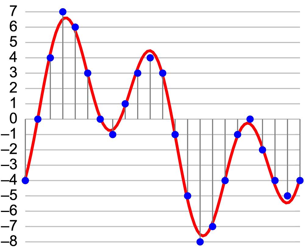 4-bit quantisation