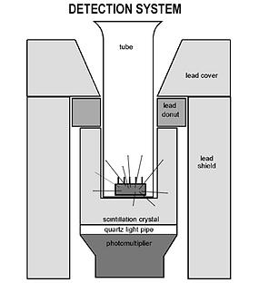 Radioisotope Leak Testing