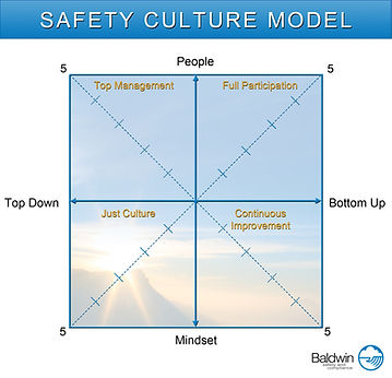Aviation Safety Culture