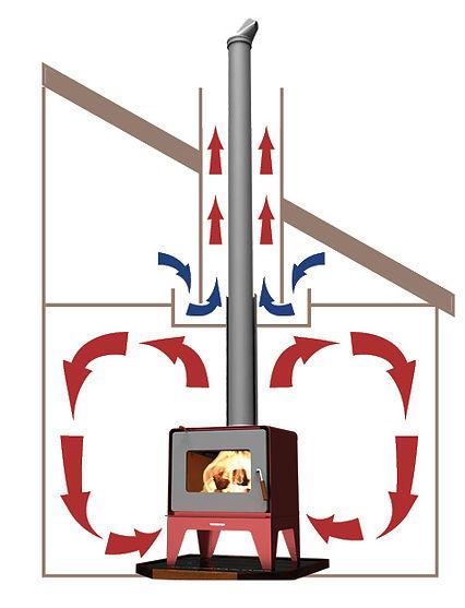 HeatSaver Flue System - Wow it works