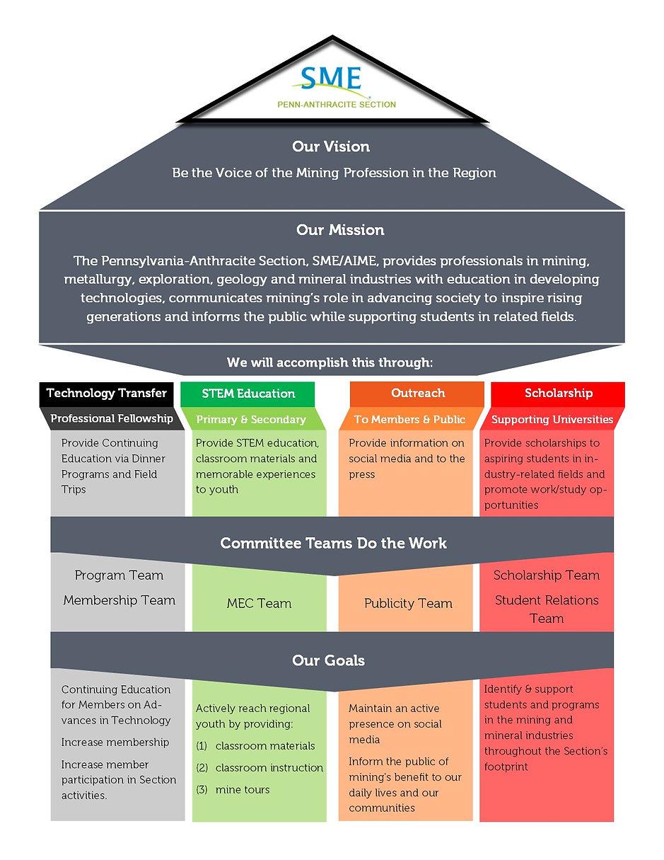 SME Strategic Plan Graphic Version 2.jpg
