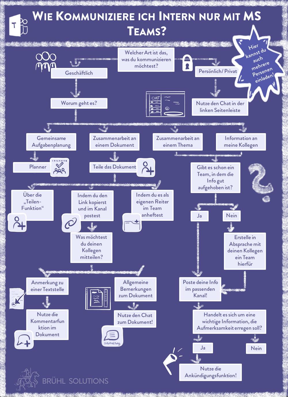 Cheet-Sheet für die interne Kommunikation mit MS Teams