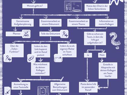 MS Teams - Wege, um die E-Mail-Flut einzudämmen