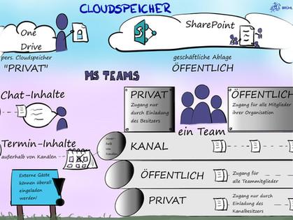 """Governance in Teams - oder """"Was heißt Privat?"""""""