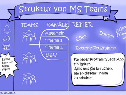 Die Struktur von MS Teams verstehen