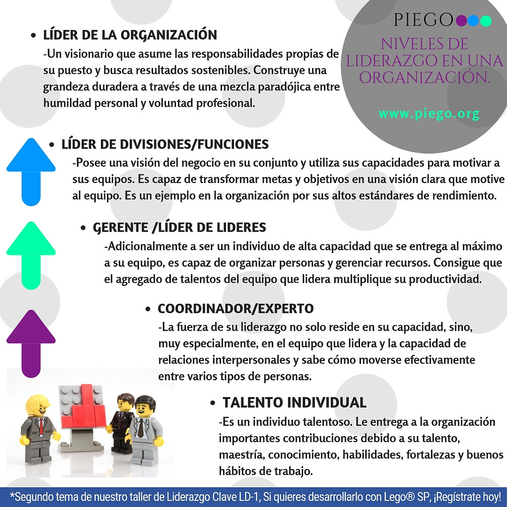 Capacitación Talleres Lego Cursos Lego Liderazgo Desarrollo profesional Desarrollo organizacional Cursos de liderazgo Fortalezas Piego Productividad Eficiencia Alto desempeño Talleres abiertos Lego para negocios Lego en Mexico  Lego Serious Play en México Inteligencia emocional