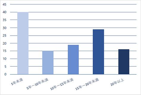 勤続年数グラフ.png