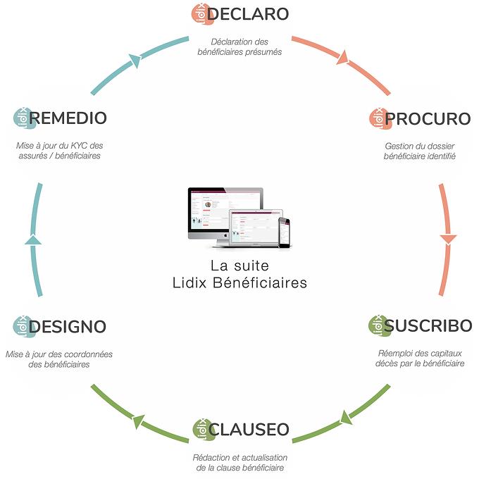 La_suite_Lidix_Bénéficiaires.png
