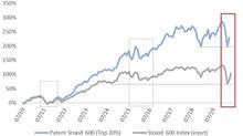 Genießen innovative Technologieunternehmen in der Coronakrise mehr Vertrauen an den Börsen?