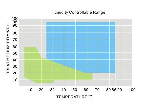 humidity-control-range.jpg