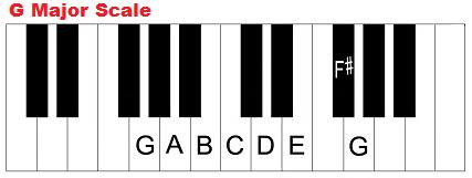 G Major Scale | Inearbeat