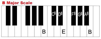 B Major Scale อินเอียบีท