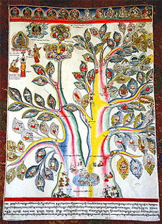 220px-A_Medical_Thangka_-_Root_of_Health