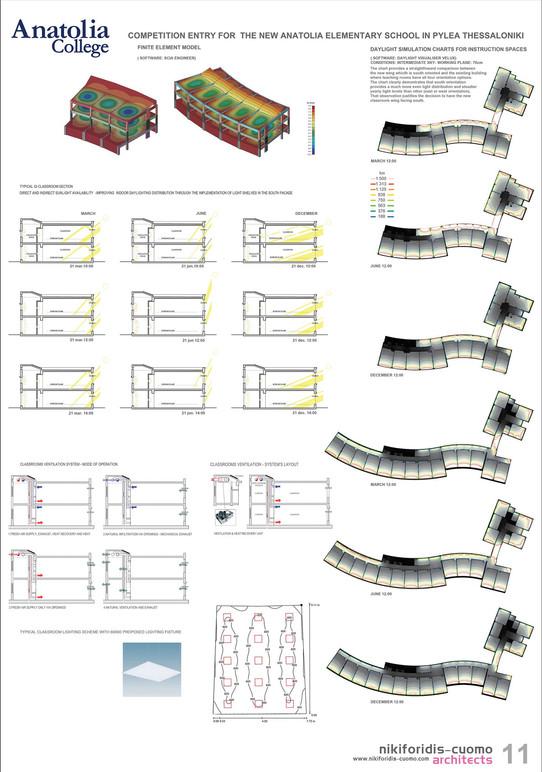 Sunlight & ventilations diagrams
