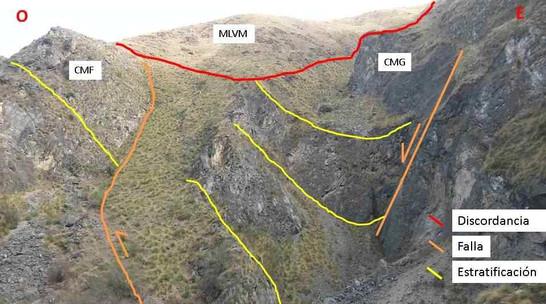 Fallas inversas y directas póstumas en la ladera norte de la quebrada de Sachayo. En el sector superior se apoyan en discordancia las metalutitas verdes y moradas