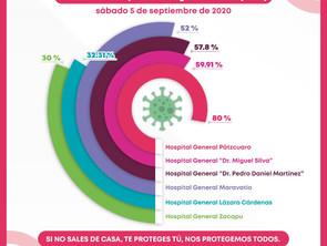 Arriba del 50% de ocupación de camas COVID-19 en cuatro hospitales de la SSM