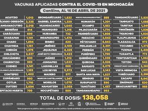 Se han aplicado 474 mil 921 dosis de vacuna contra COVID-19 en Michoacán