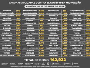 Alcanza vacunación anti COVI-19 cobertura en los 113 municipios