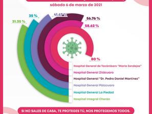 Ocupación de camas COVID-19, entre el 31.25 y el 80%