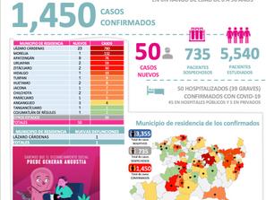 El Puerto de Lázaro Cárdenas llega hoy a 780 contagios de Coronavirus