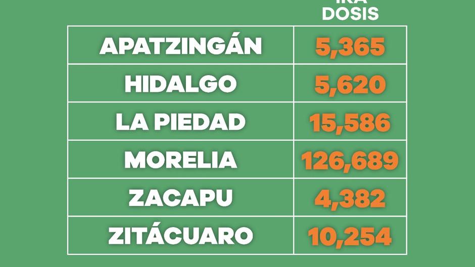 Cerca de 3 millones de vacuna anti COVID-19 se han aplicado en Michoacán