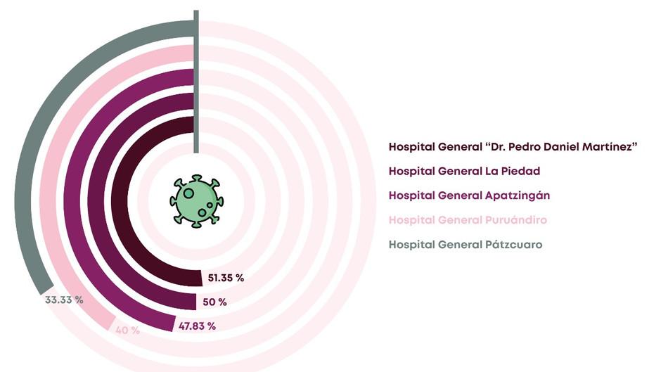 Cinco hospitales de la SSM con mayor ocupación de camas COVID-19