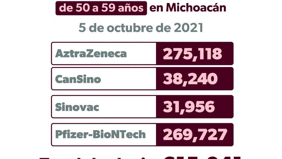 Jornadas de inmunización anti COVID-19, continúan activas en Michoacán