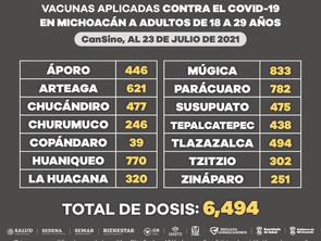 Aplicadas 6 mil 494 vacunas anti COVID-19 a personas de 18 a 29 años