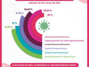 Por debajo del 50%, ocupación de camas COVID-19 en hospitales de la SSM