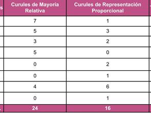 La alianza PRI, PAN, PRD logró mayoría para la 75 Legislatura de Michoacán.