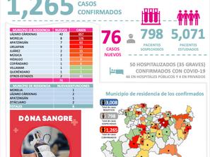 Ya son 1, mil 265 casos de COVID-19 en Michoacán